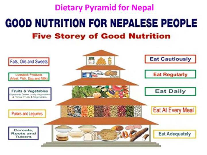 Dietary Pyramid for Nepal