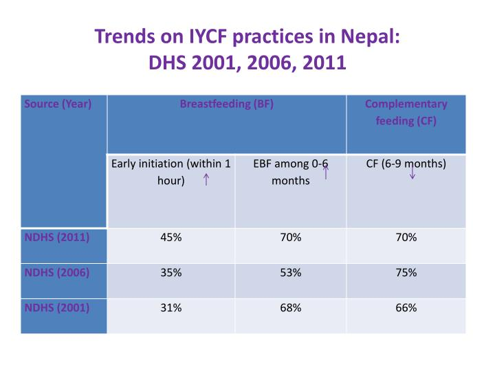 Trends on IYCF practices in Nepal: