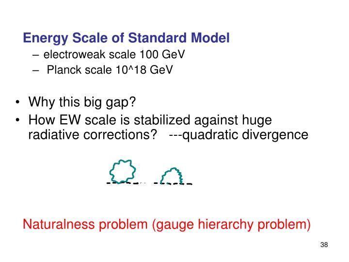 Energy Scale of Standard Model