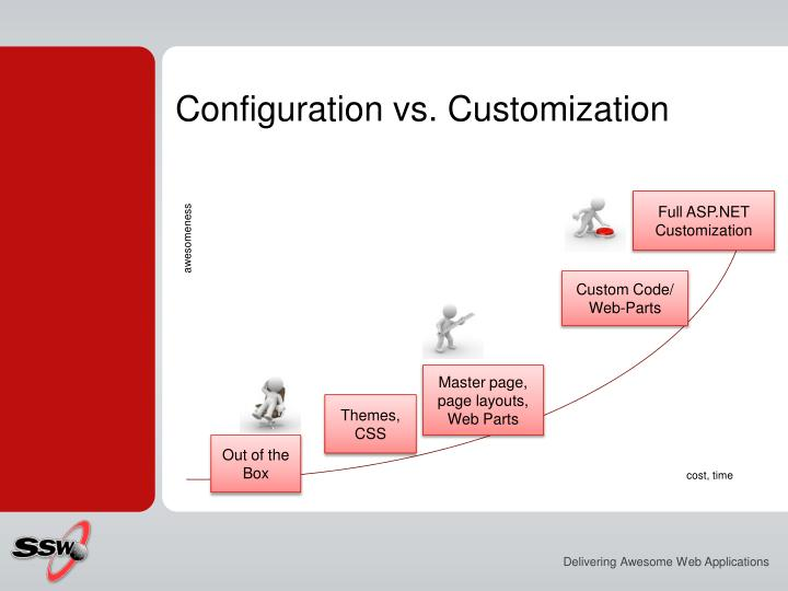 Configuration vs. Customization