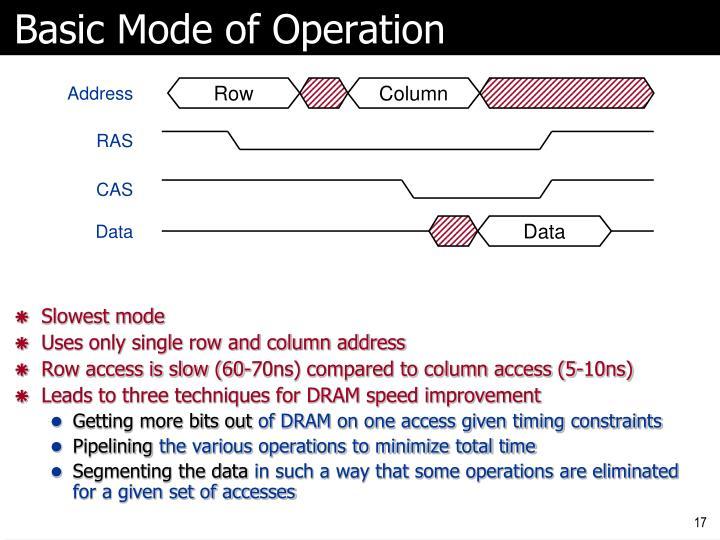 Basic Mode of Operation