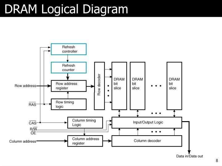 DRAM Logical Diagram