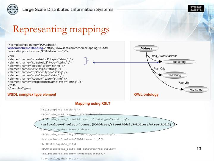 Representing mappings