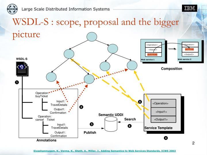 Wsdl s scope proposal and the bigger picture