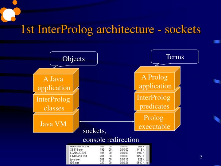 1st interprolog architecture sockets
