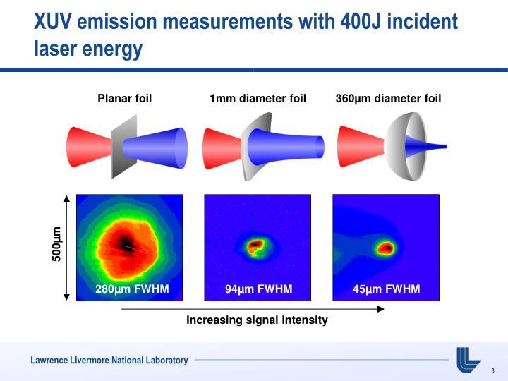 Xuv emission measurements with 400j incident laser energy