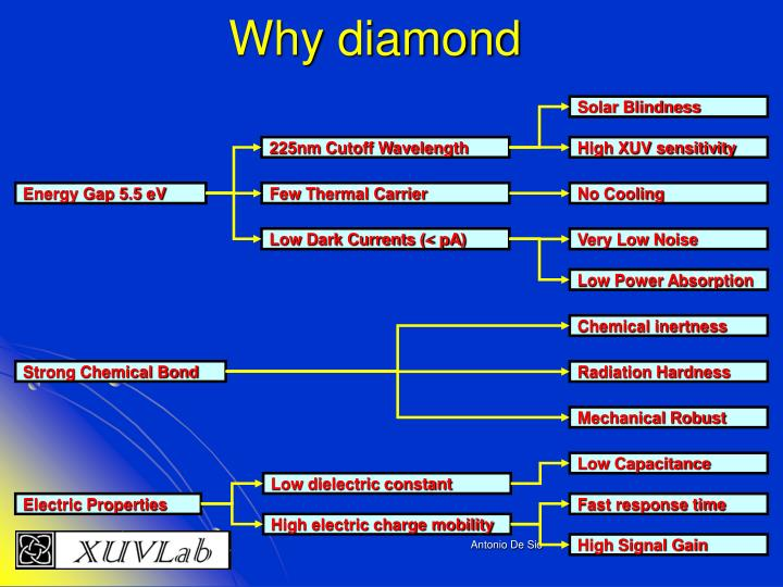 Why diamond