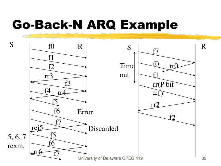 Go-Back-N ARQ Example
