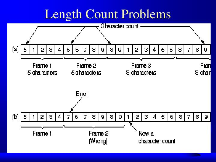 Length Count Problems
