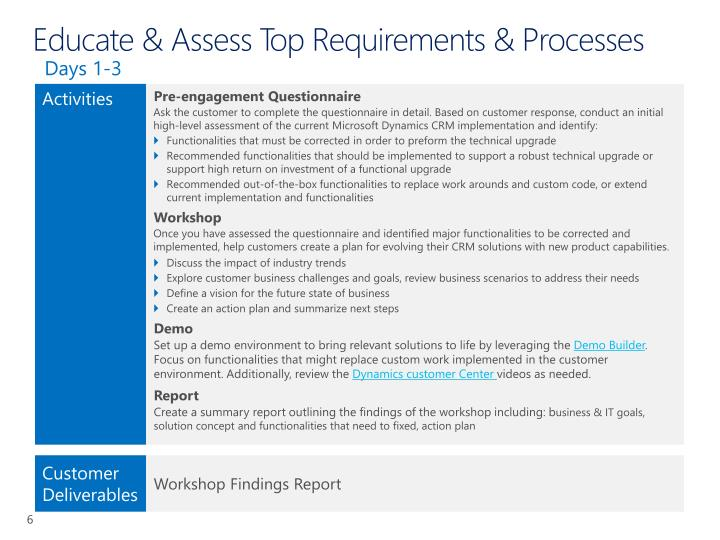 Educate & Assess Top Requirements & Processes