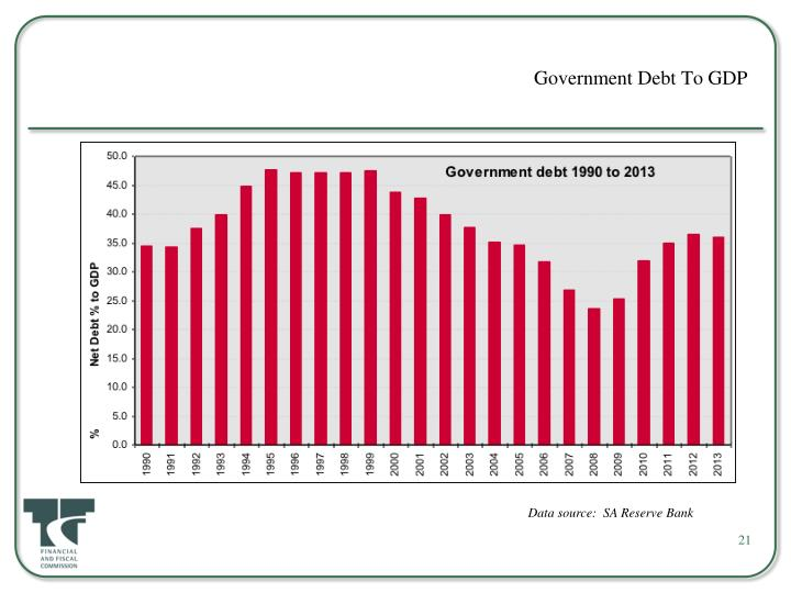 Government Debt To GDP