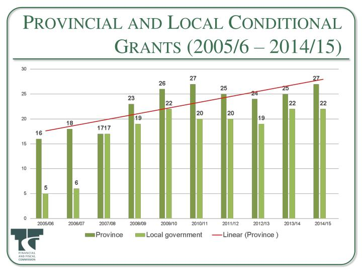 Provincial and Local Conditional Grants (2005/6 – 2014/15)