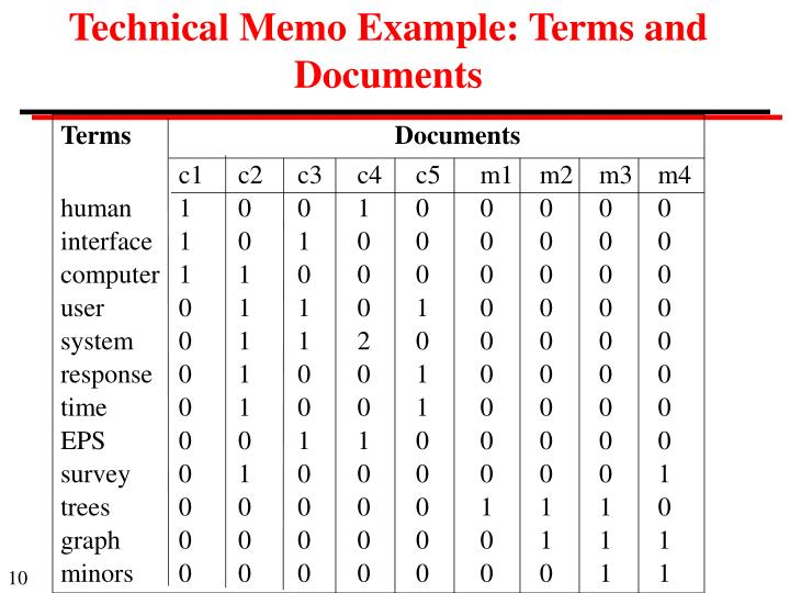 Technical Memo Example: Terms and Documents
