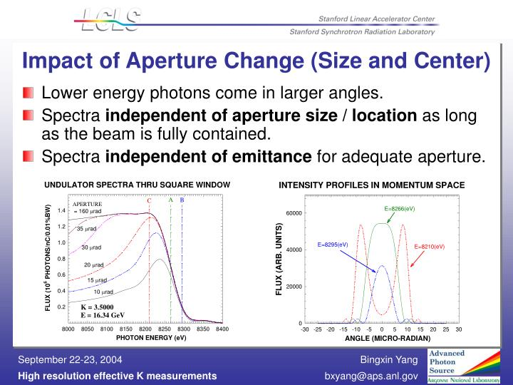 Impact of Aperture Change (Size and Center)