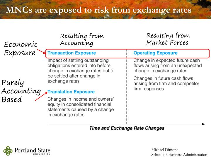 MNCs are exposed to risk from exchange rates