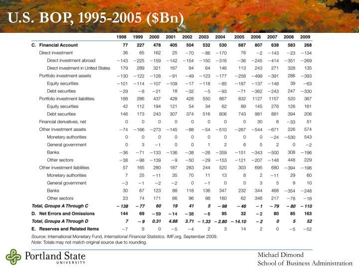 U.S. BOP, 1995-2005 ($Bn)