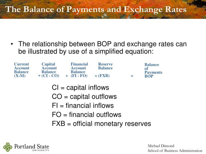 The relationship between BOP and exchange rates can be illustrated by use of a simplified equation: