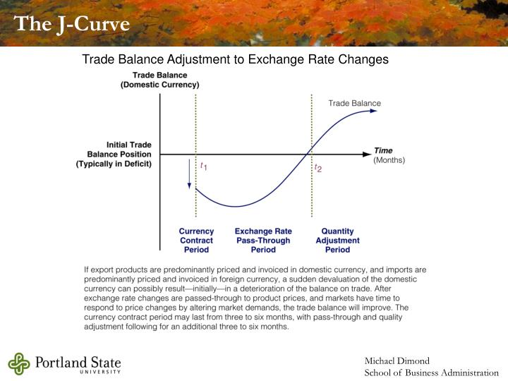 The J-Curve