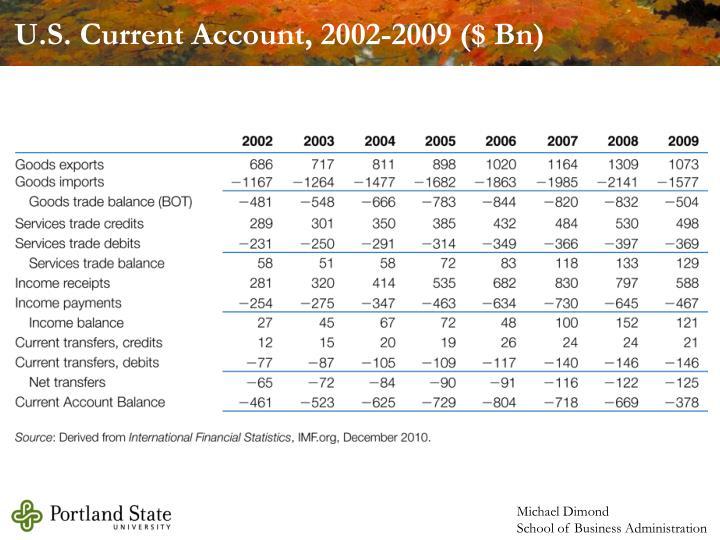 U.S. Current Account, 2002-2009 ($ Bn)