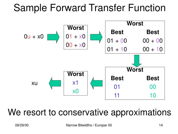 Sample Forward Transfer Function