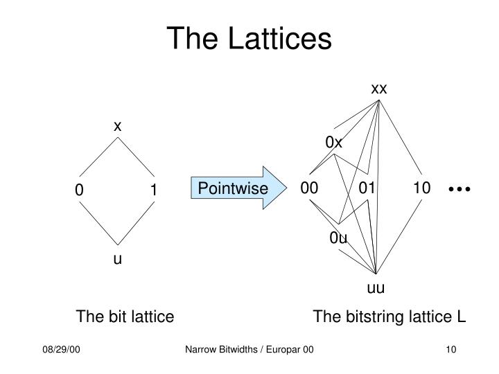 The Lattices