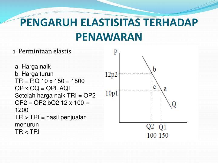 1. Permintaan elastis
