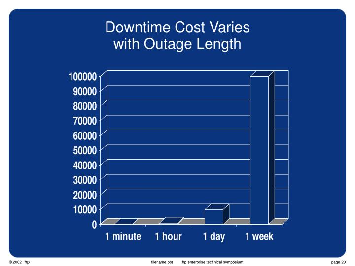 Downtime Cost Varies