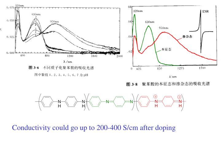 Conductivity could go up to 200-400 S/cm after doping