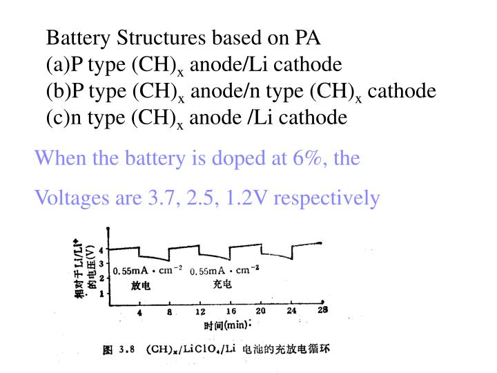 Battery Structures based on PA