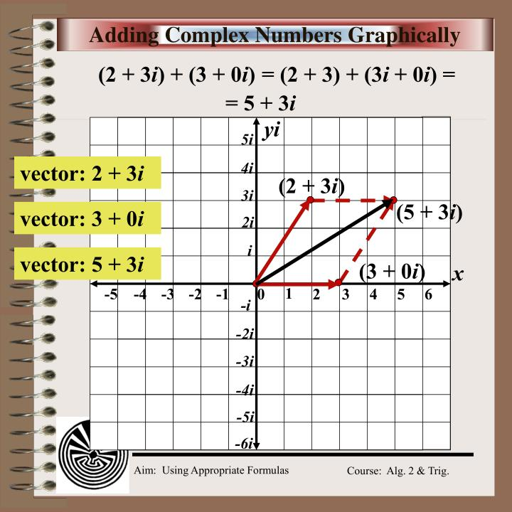 Adding complex numbers graphically
