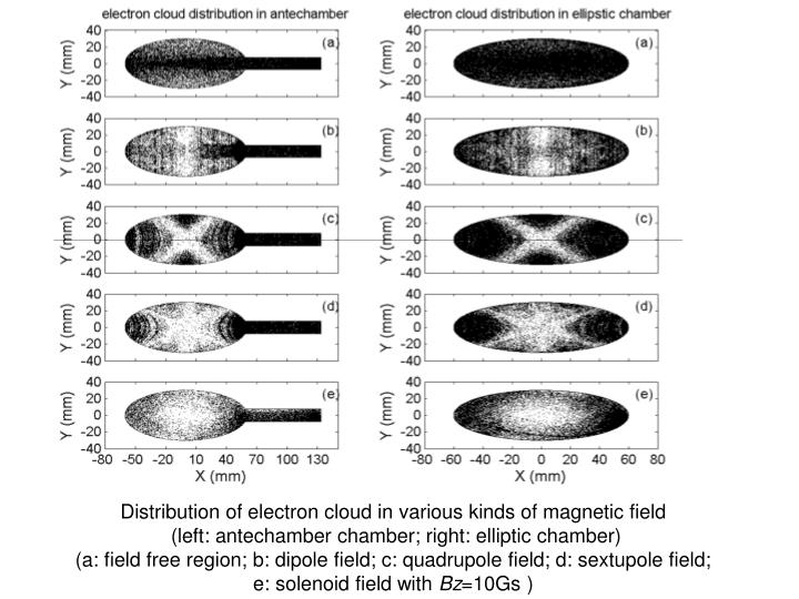 Distribution of electron cloud in various kinds of magnetic field