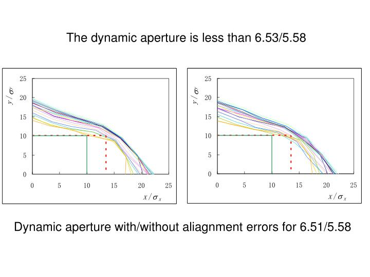The dynamic aperture is less than 6.53/5.58