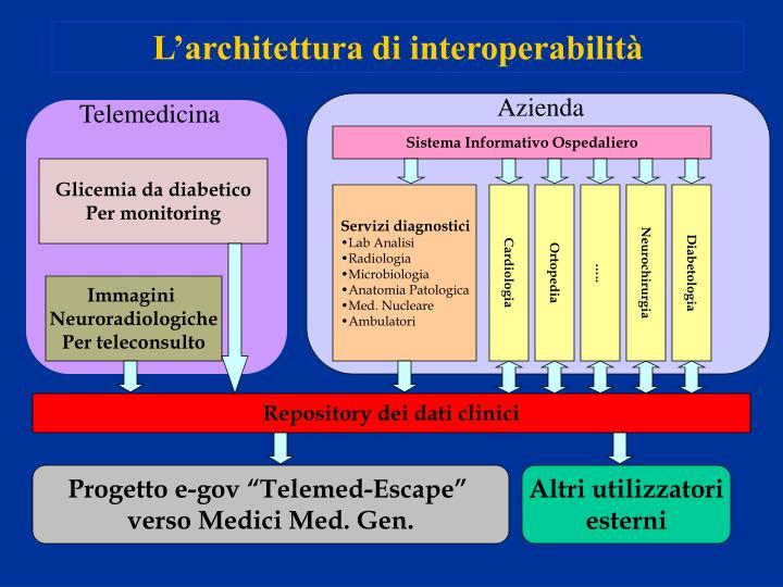 L'architettura di interoperabilità