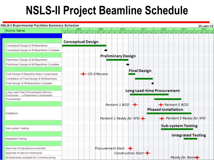 NSLS-II Project Beamline Schedule