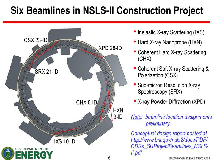 Six Beamlines in NSLS-II Construction Project