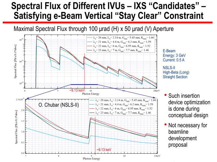 "Spectral Flux of Different IVUs – IXS ""Candidates"" –"