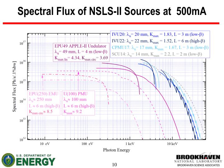 Spectral Flux of NSLS-II Sources at  500mA