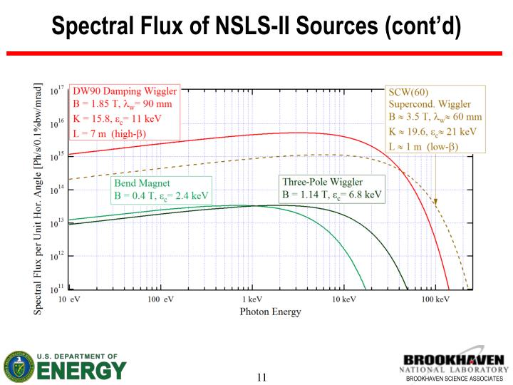Spectral Flux of NSLS-II Sources (cont'd)