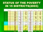 status of the poverty in 15 districts 2003
