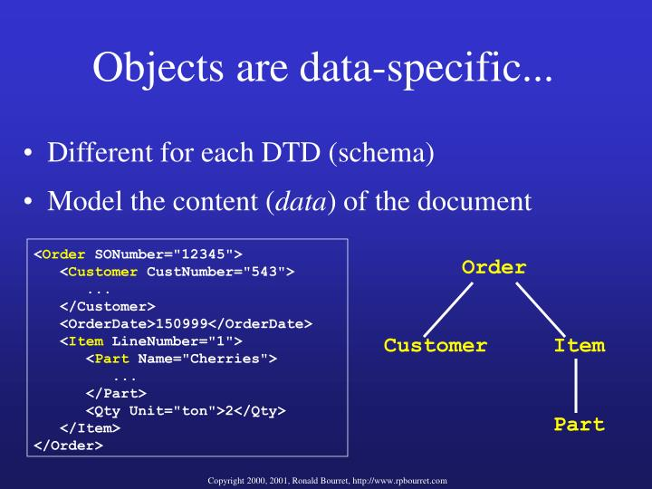 Objects are data-specific...