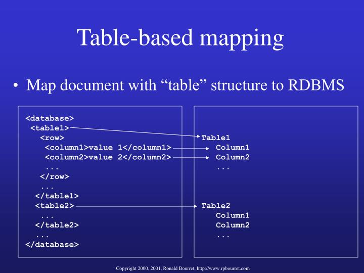 Table-based mapping