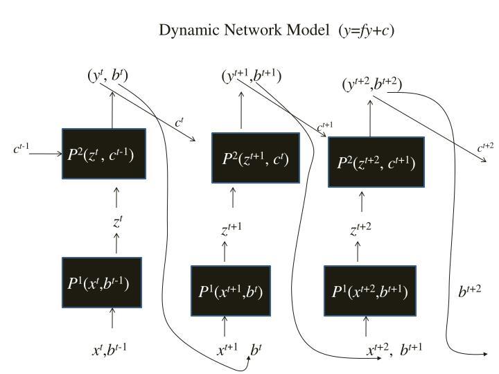 Dynamic Network Model  (