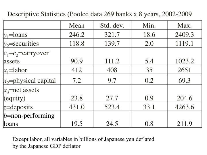 Descriptive Statistics (Pooled data 269 banks x 8 years, 2002-2009