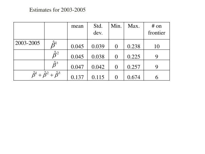Estimates for 2003-2005