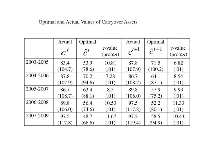 Optimal and Actual Values of Carryover Assets
