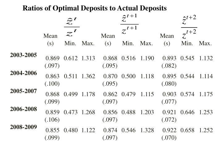 Ratios of Optimal Deposits to Actual Deposits