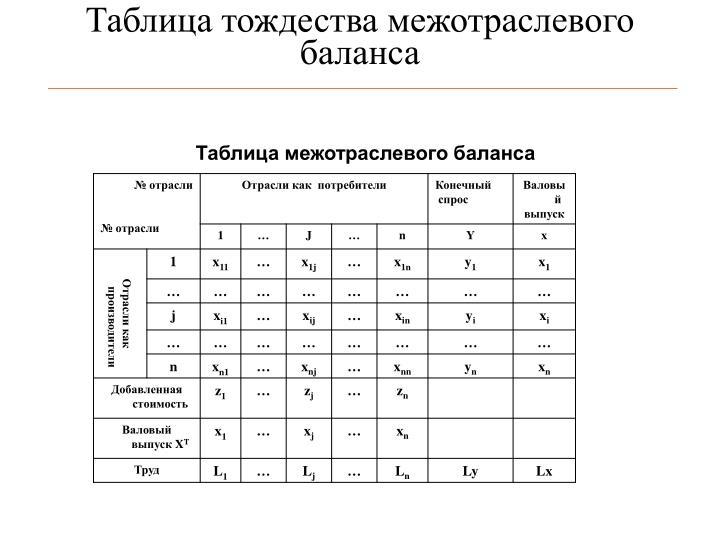 Таблица тождества межотраслевого баланса
