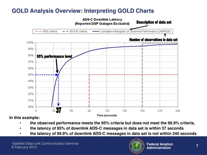 GOLD Analysis Overview: Interpreting GOLD Charts