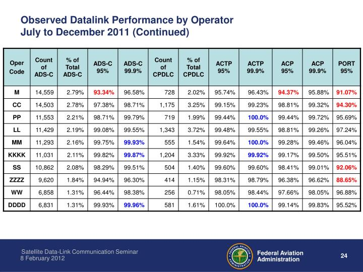 Observed Datalink Performance by Operator
