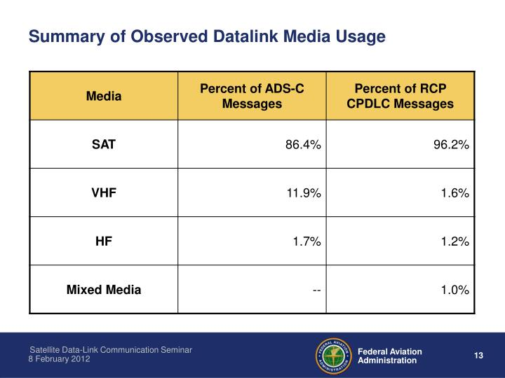 Summary of Observed Datalink Media Usage